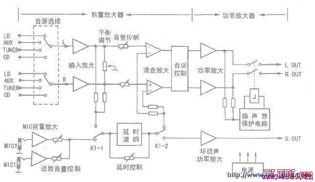 欲准确地判断故障范围,熟悉功放电路方框图是很重要的。一定要弄清楚功放是由哪几部分组成的,各部分之间是怎样连接的,各种信号是如何传输的。对电路方框图了解得越清楚,判断故障就越准确。只有做到这一点,检修工作才能事半功倍。   下图是完整的HI-FI功放电路方框图。   功放电路通常由前级控制与放大电路、功率放大电路和扬声器保护电路、卡拉OK电路、电源电路等组成。人们习惯将前级控制与放大电路、卡拉OK电路的组合体称为前级部分,而将功率放大电路称为后级部分。   多数功放机器是将这两部分做成一台机器,称为合并机,
