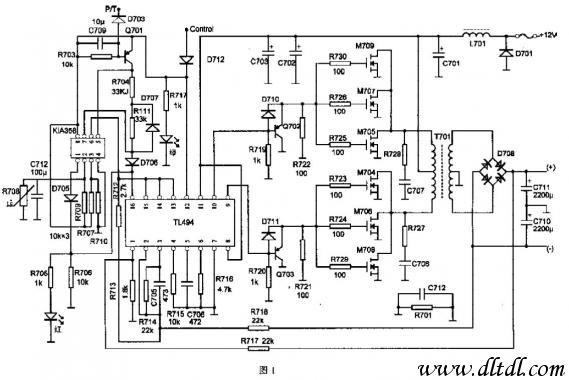 三角波振荡频率由5、6脚外接Ct、Rt决定,振荡频率fosc=1.2/Rt×Ct,三角波振荡信号分别送到两比较器,即死区时间比较器和PWM比较器,两比较器输出到或门电路。这样,只有当振荡信号电平幅值同时高于死区时间控制电平和误差输入电平时,或门输出电平才产生翻转。脉冲输出受触发器和13脚输出方式控制,13脚接低电平时内部触发器失去作用。本电路13脚接高电平(由14脚提供基准电压5V),输出两路脉冲分别受触发器Q和Q控制,经两或非门和推动管推挽输出,最大输出脉冲占空比为48%,频率为三角