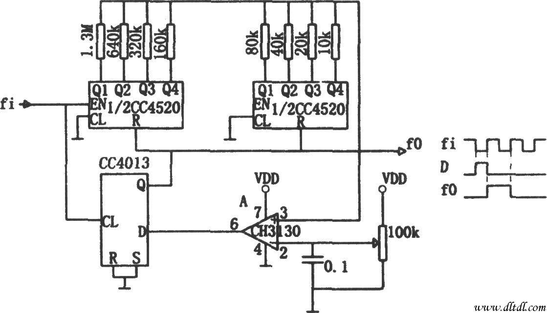 如图所示为用电位器调节的分频电路。该电路是用串行的D/A转换器将输入数据转换为电压值后,在与由电位器设定的基准电压进行比较,然后将比较器输出反馈到计数器复位端,得到分频脉冲。该电路的工作方式与传统的计数器反馈式的分频器有所不同,因为传统方式虽然很适合于固定的整数分频,但分频系数不易调节。本电路特别适合于要求在大范围内改变分频系数的场合。图中。CC4520是双四位二进制同步加法计数器,它与电阻网络配合,将输入脉冲变为阶梯波送到比较器CH3130的同相输入端。从计数器初始状态全零开始,经过n个脉冲,阶梯电压超