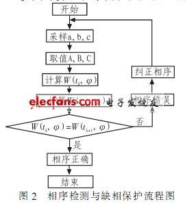 C104的三相交流电源相序检测电路图片